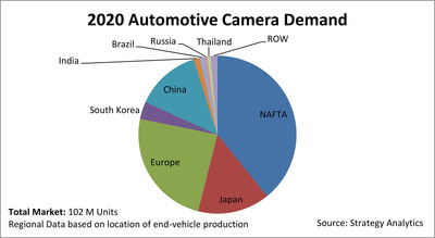 2020 Automotive Camera Demand.  (PRNewsFoto/Strategy Analytics)