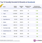 Socialbakers Top 10 Socially Devoted Brands in the U.S.  (PRNewsFoto/Socialbakers)