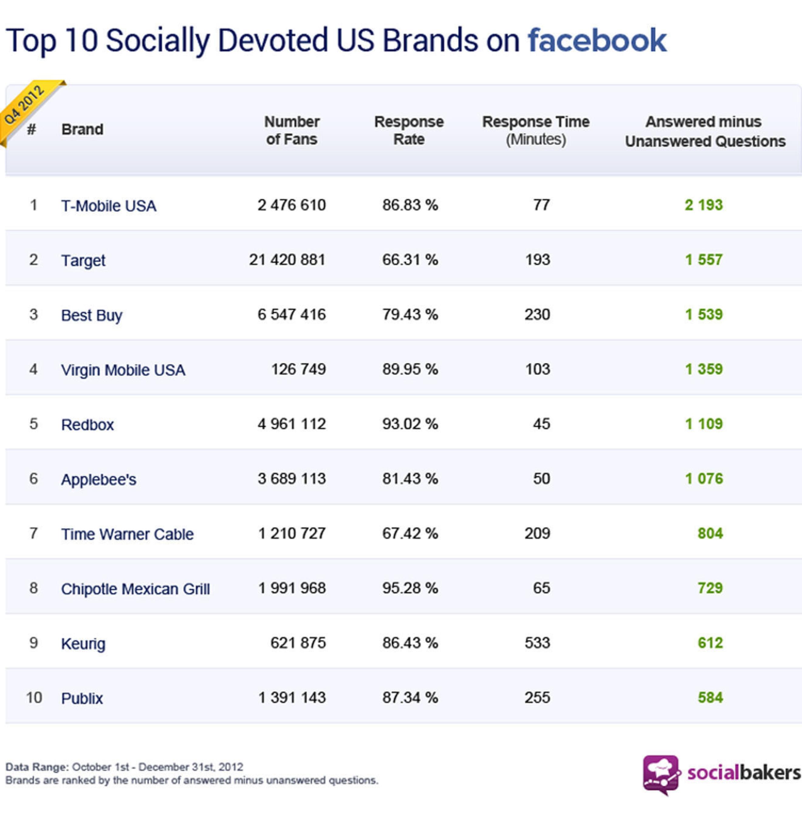 Socialbakers Top 10 Socially Devoted Brands in the U.S. (PRNewsFoto/Socialbakers) (PRNewsFoto/SOCIALBAKERS)