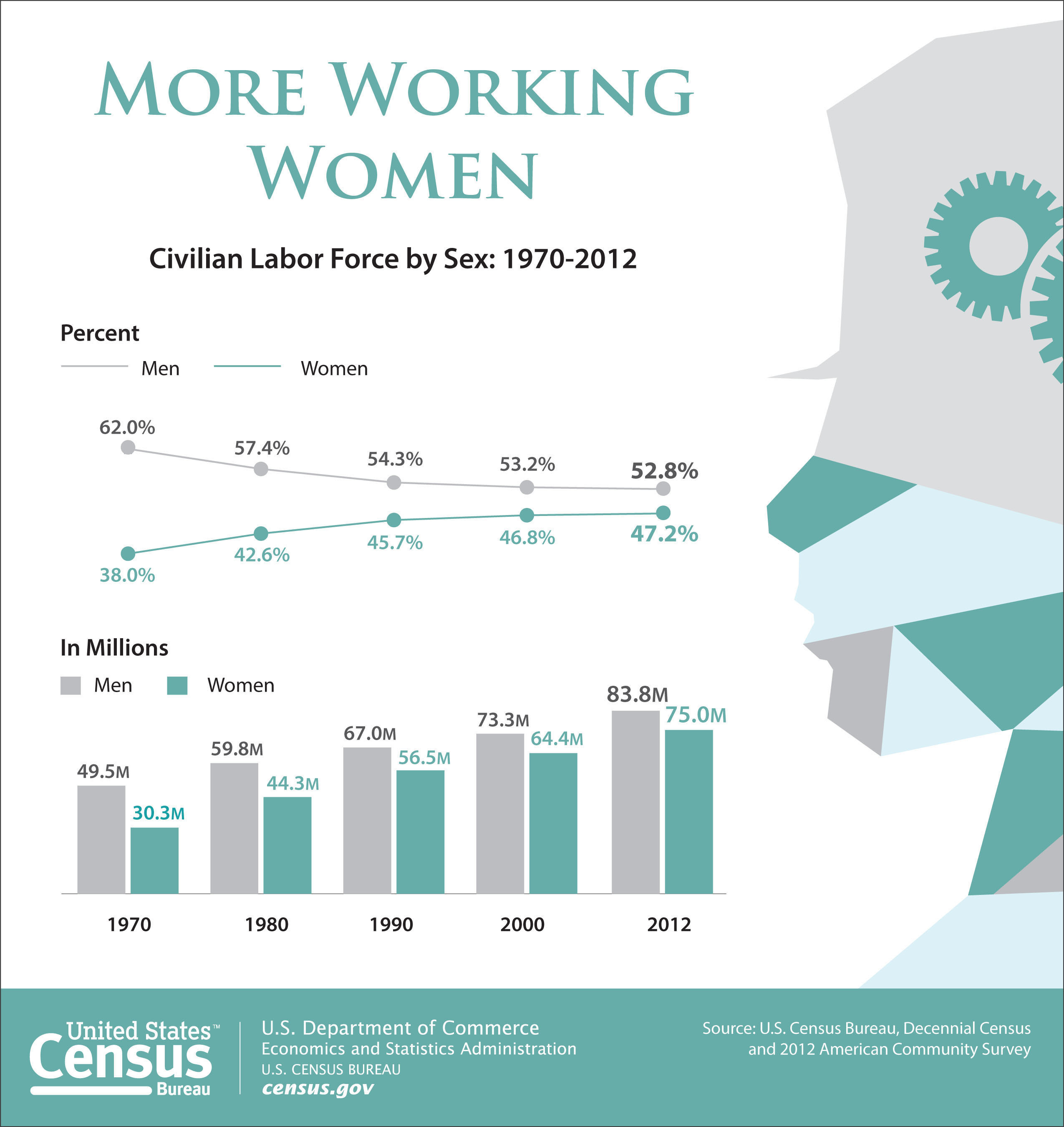 According to the Census Bureau, 75 million females age 16 and older participated in the labor force in 2012. Women comprised 47.2 percent of workers in 2012. More: http://www.census.gov/newsroom/releases/archives/facts_for_features_special_editions/.  (PRNewsFoto/U.S. Census Bureau)