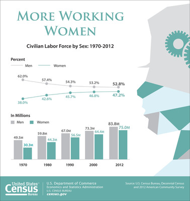 According to the Census Bureau, 75 million females age 16 and older participated in the labor force in 2012. Women comprised 47.2 percent of workers in 2012. More: https://www.census.gov/newsroom/releases/archives/facts_for_features_special_editions/. (PRNewsFoto/U.S. Census Bureau) (PRNewsFoto/U.S. CENSUS BUREAU)