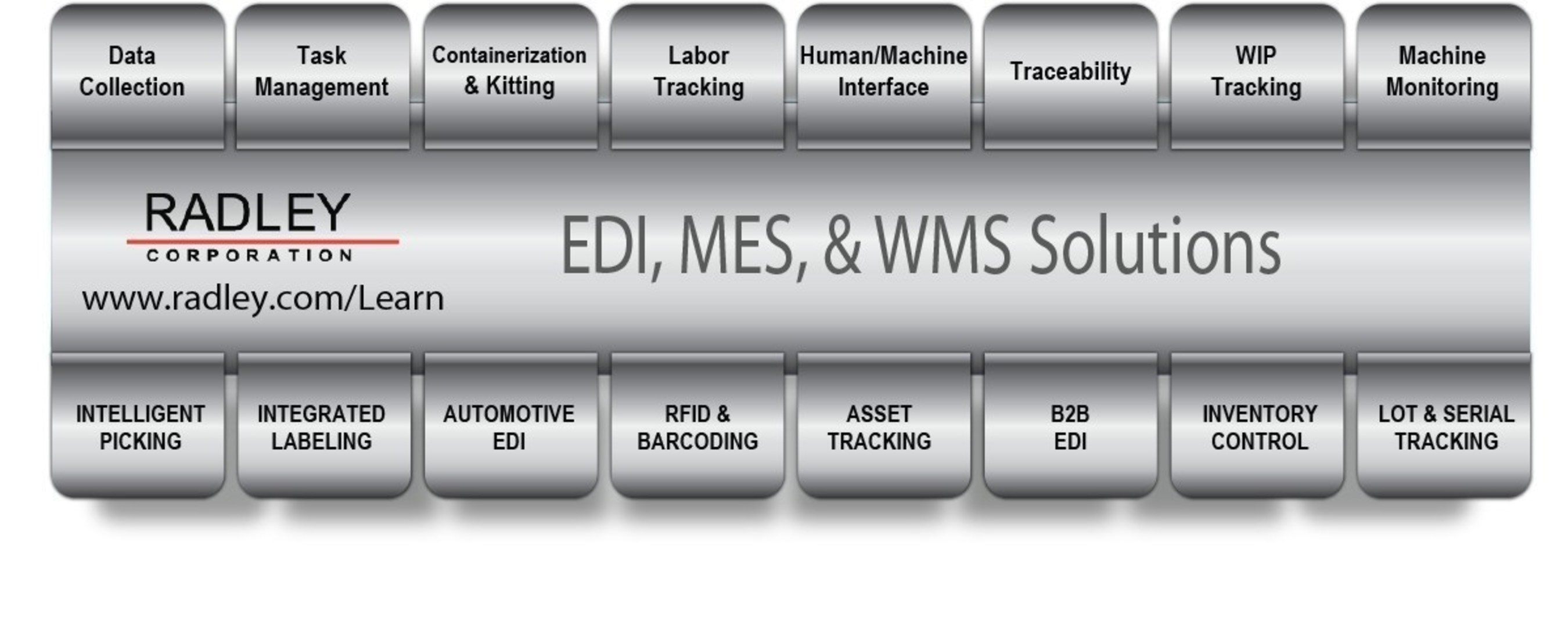 Radley's scalable technology platform of EDI, Manufacturing and Warehouse solutions integrate with major ERP and Business Systems and can be installed directly on your Honeywell/Intermec mobile computer and equipment. Our software allows you to perform tasks in real-time, off-line or batch mode to accommodate network range, security and unique processes. Purchase software and Honeywell hardware from Radley and you have one central vendor to contact for training, troubleshooting or support issues. With customers in over 33 countries, our consultants have the expertise to evaluate, recommend, install, configure and support your software & hardware needs whatever your industry or environment.