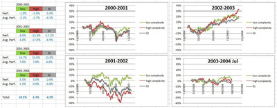 Assetdyne's Test on Dow Jones.  (PRNewsFoto/Assetdyne LLC)