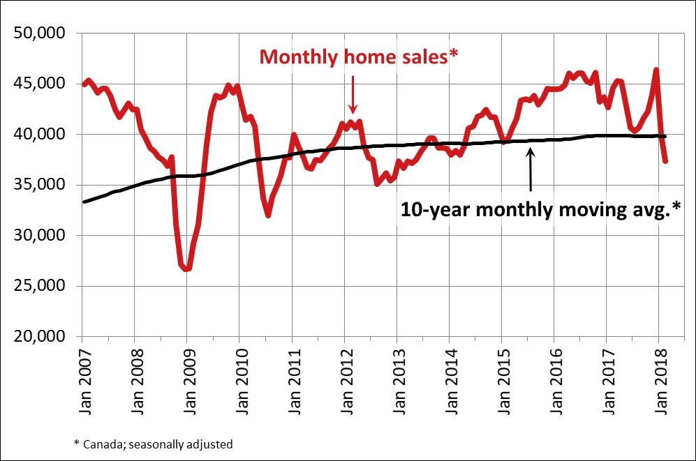 Monthly home sales statistics - CREA