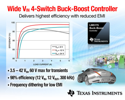 TI's wide Vin four-switch buck-boost DC/DC controller achieves highest power efficiency with reduced EMI