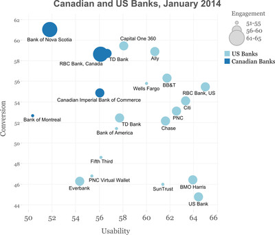 Canadian and US Banks, January 2014, by Change Sciences.  (PRNewsFoto/Change Sciences Group)