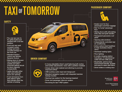 INFOGRAPHIC: New York City's Taxi of Tomorrow the Nissan NV200 Taxi.  (PRNewsFoto/Nissan Americas)