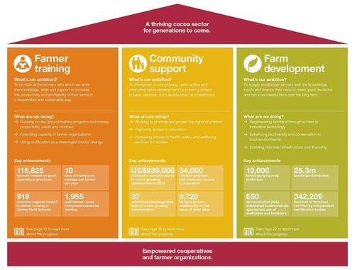 The three pillars of the Cargill Cocoa Promise (PRNewsFoto/Cargill)