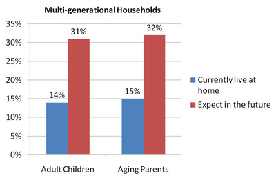 Homebuilder PulteGroup Survey: Multi-generational households to double in future.  (PRNewsFoto/PulteGroup, Inc.)