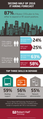 Boston CIOs reveal hiring plans for second half of 2016