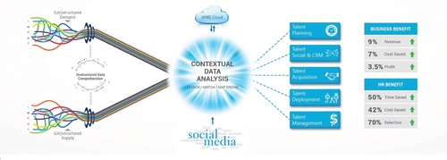 The Spire Context Intelligence Platform (SCIP)
