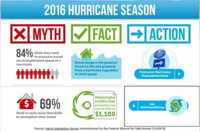 New research from a recent Harris Interactive Survey shows that most consumers do not know the greatest threat to life and property from a hurricane.