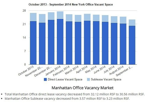 Total Manhattan Office direct lease vacancy decreased from 32.12 million RSF to 30.56 million RSF. (PRNewsFoto/Optimal Spaces)