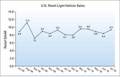 U.S. Retail Light Vehicle Sales.  (PRNewsFoto/J.D. Power and Associates)