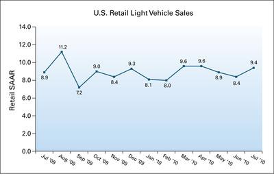 U.S. Retail Light Vehicle Sales.  (PRNewsFoto/J.D. Power and Associates)