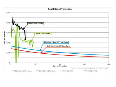 Early drilling results at East Edson exceed type curve expectations. (PRNewsFoto/Perpetual Energy Inc.)