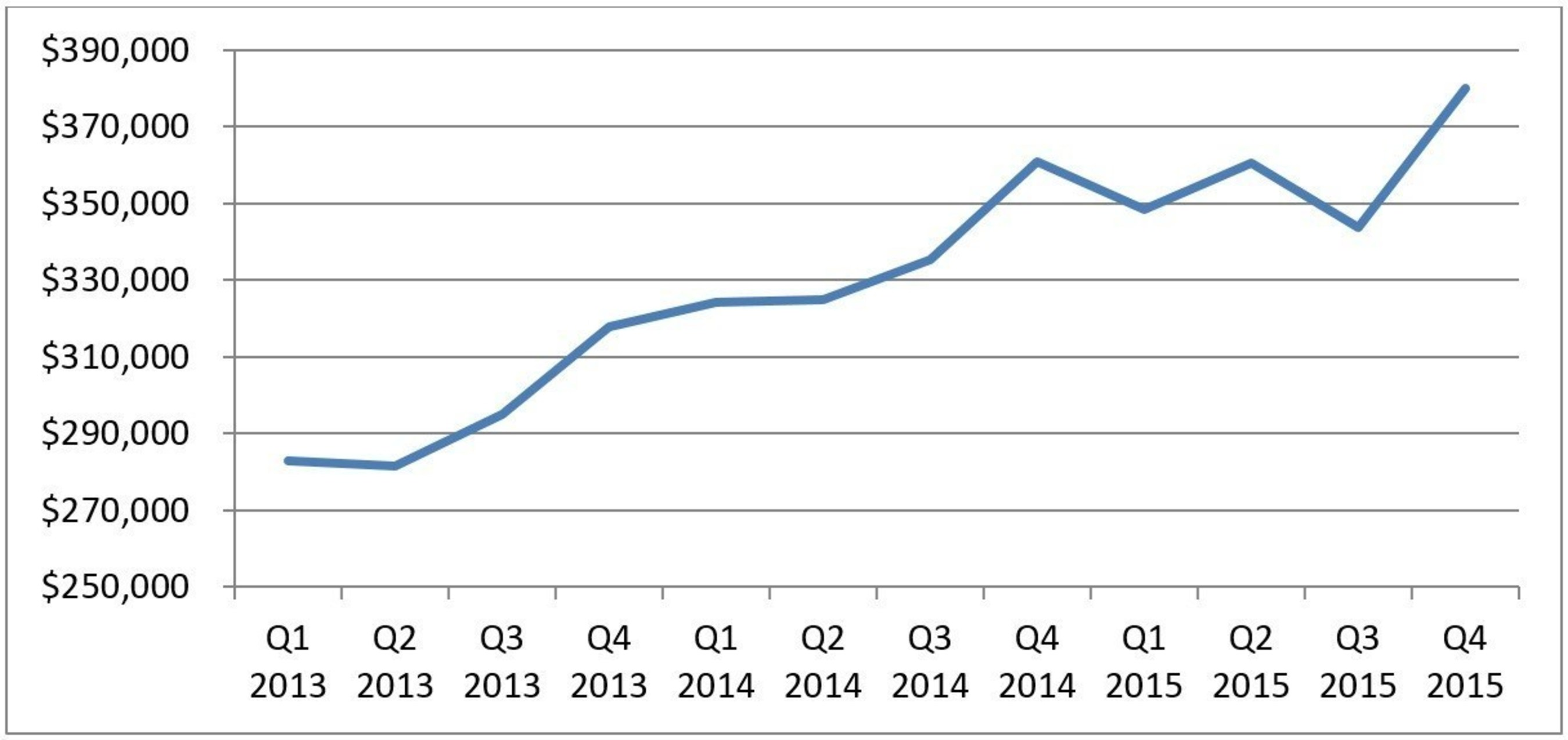 Quarterly Loans held for investment trend line (in thousands)