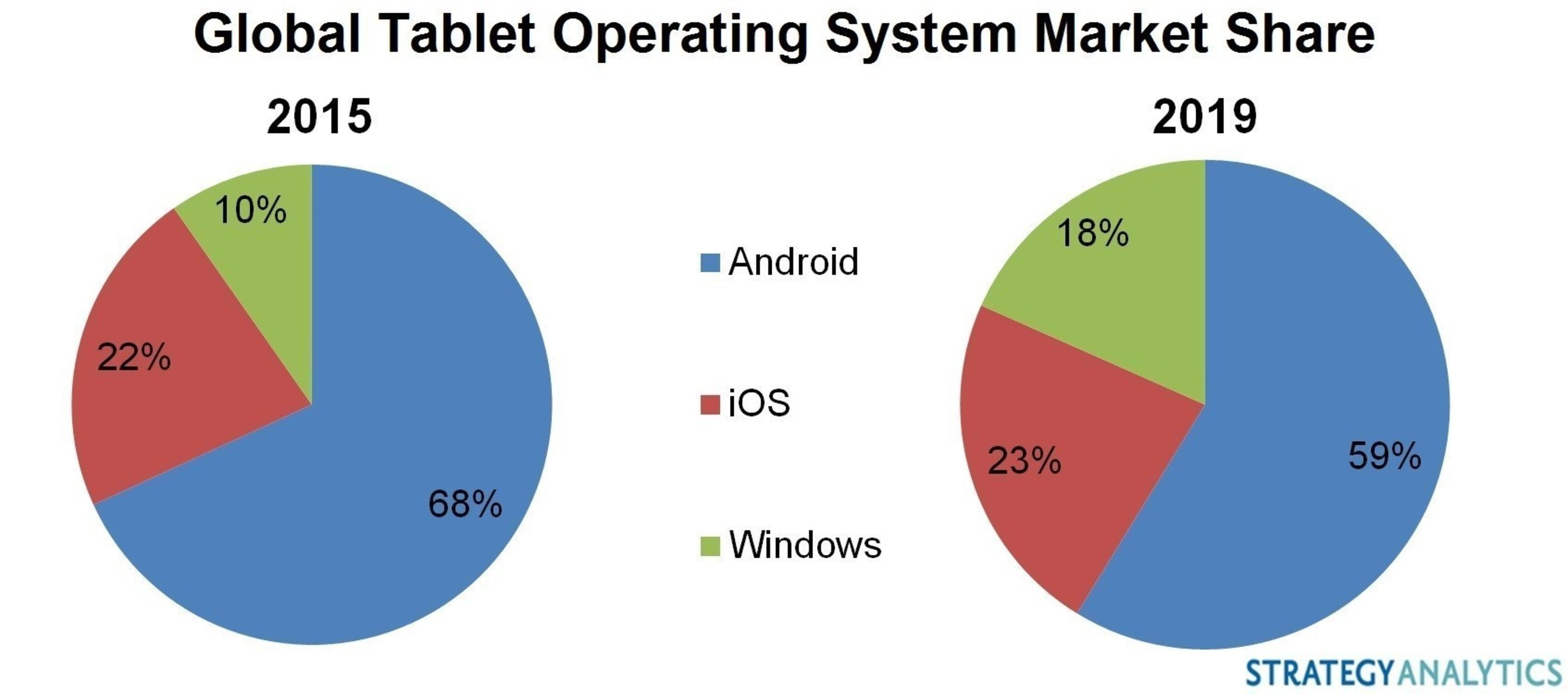 Tablets: Windows fast becoming a premium OS, says Strategy Analytics