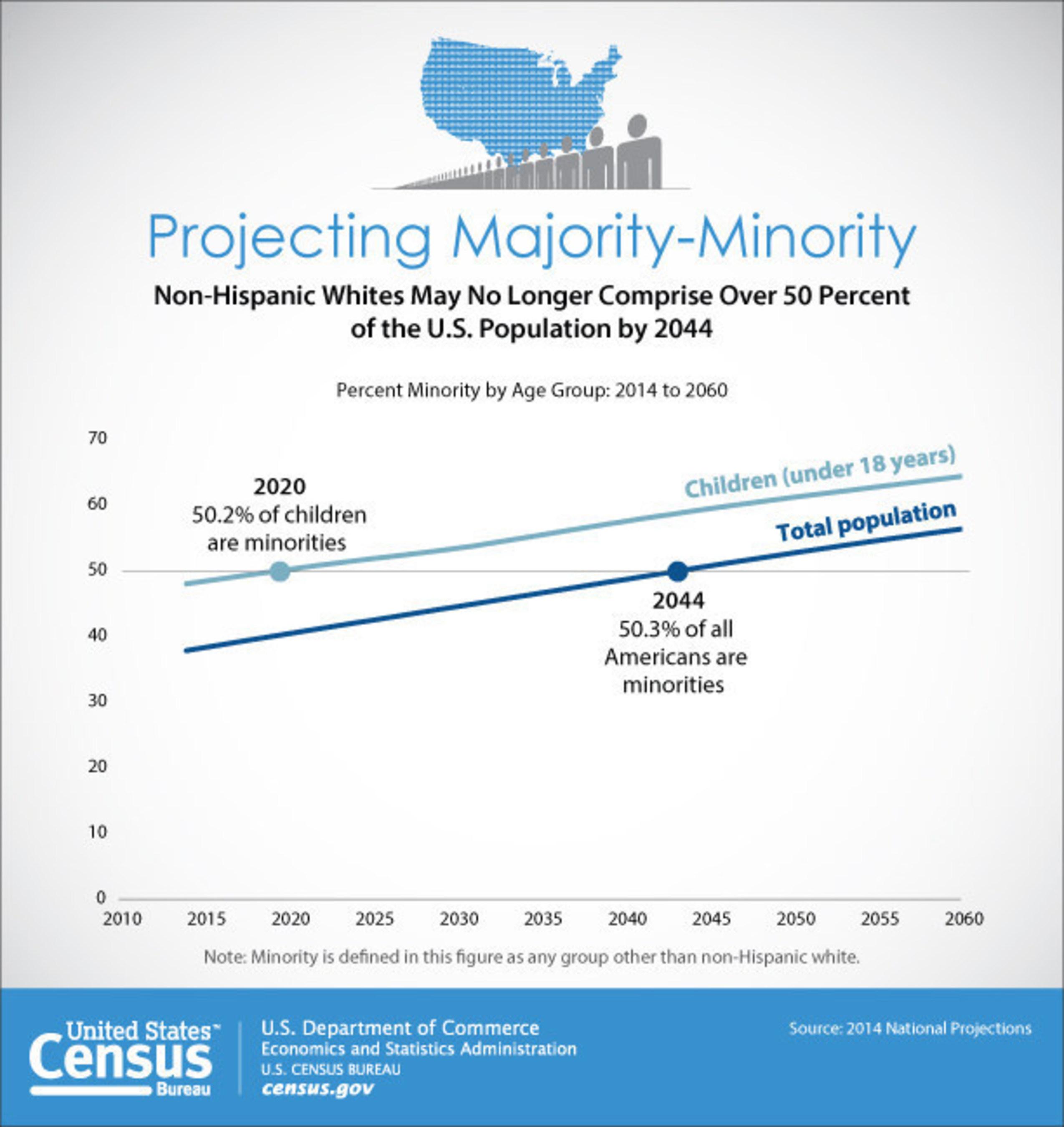 new census bureau report analyzes u s population projections washington march 3 2015. Black Bedroom Furniture Sets. Home Design Ideas