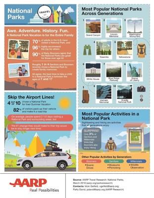 AARP National Parks Survey