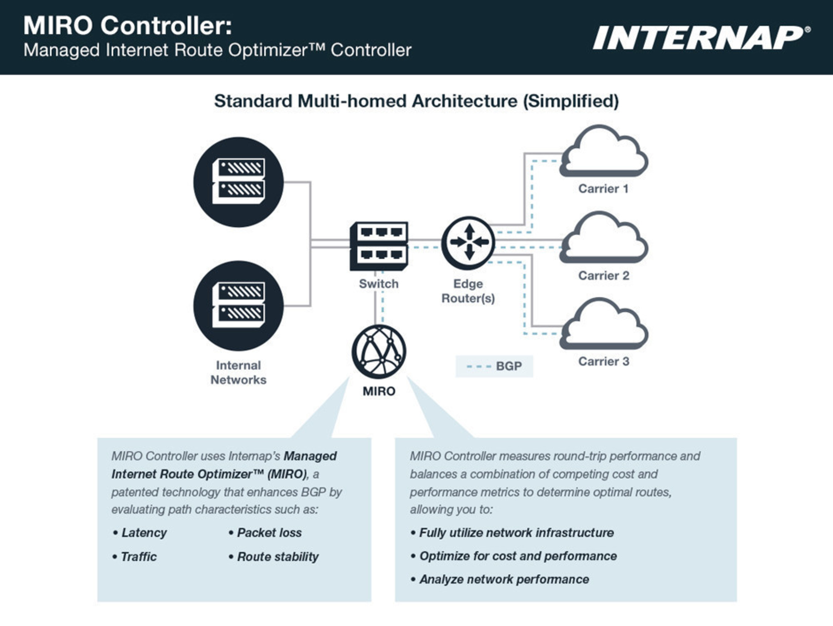 Internap's MIRO Controller is an on-premise appliance that automates traffic routing, helping enterprises ...