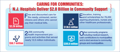 Report: N.J. Hospitals Provide $2.8 Billion in Community Benefits