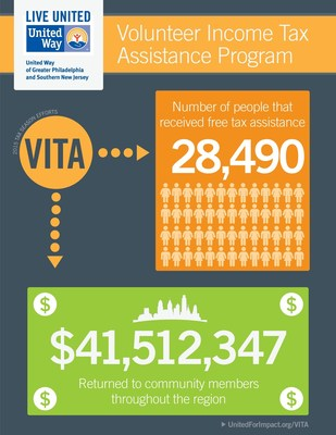 United Way of Greater Philadelphia and Southern New Jersey and partners return more than $41 million to the community through the Volunteer Income Tax Assistance Program (VITA)