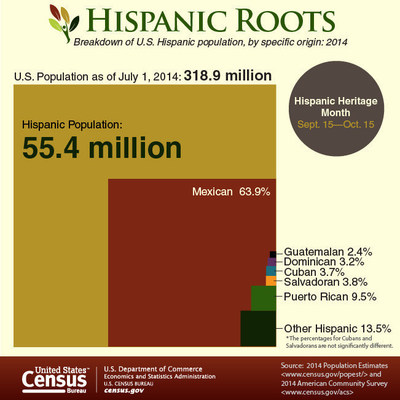 u s census bureau facts for features hispanic heritage month 2015. Black Bedroom Furniture Sets. Home Design Ideas
