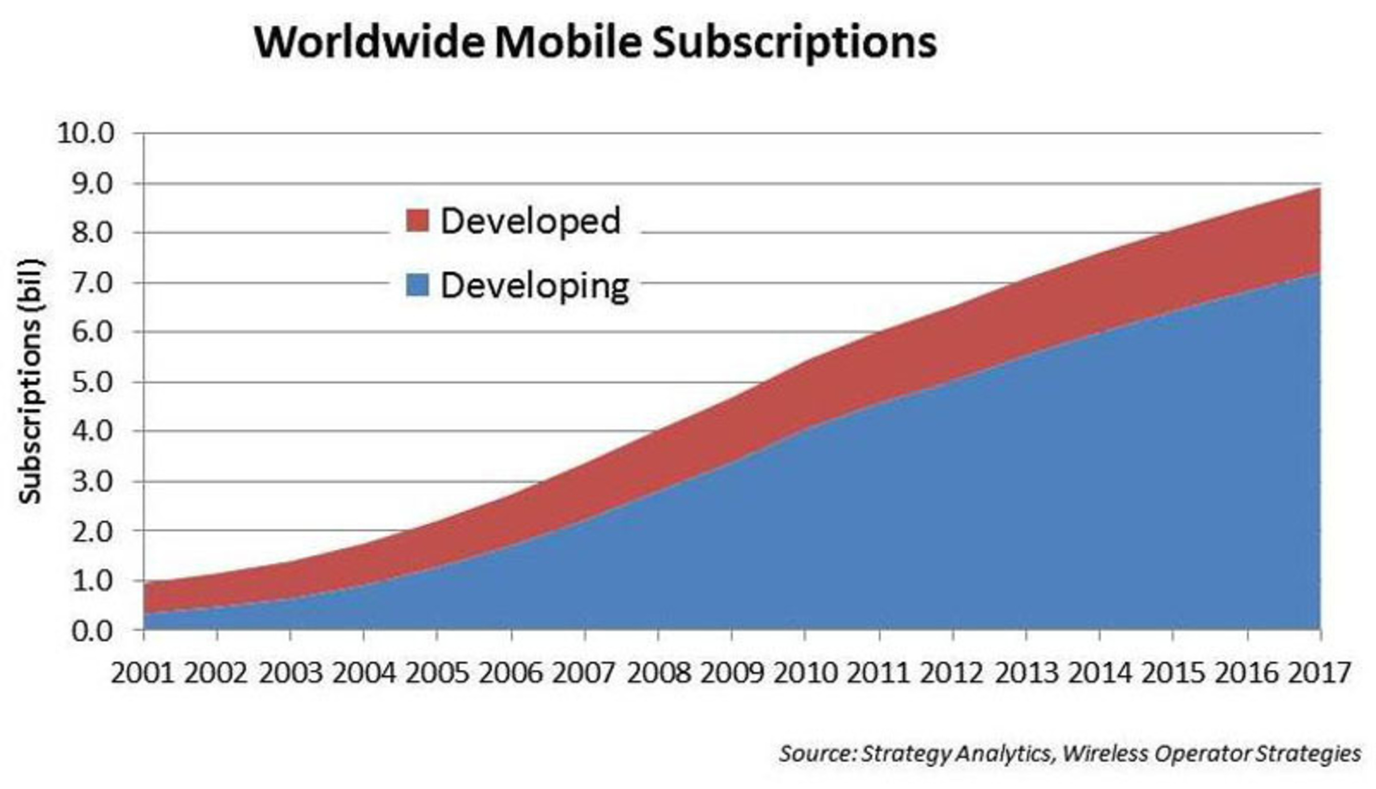 The emerging markets have been the major source of mobile subscription growth over the past decade, and will continue to outpace the developed countries over the next five years.  China and India will account for the bulk of emerging market subscriptions, but rapid growth is also expected in the Middle East and Africa.  By the beginning of 2014 there will be more mobile connections than people in the world.  (PRNewsFoto/Strategy Analytics)