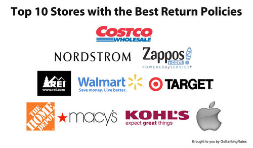 Top 10 Stores with the Best Return Policies, Brought to you by GOBankingRates.com. (PRNewsFoto/GoBankingRates.com) (PRNewsFoto/GOBANKINGRATES.COM)