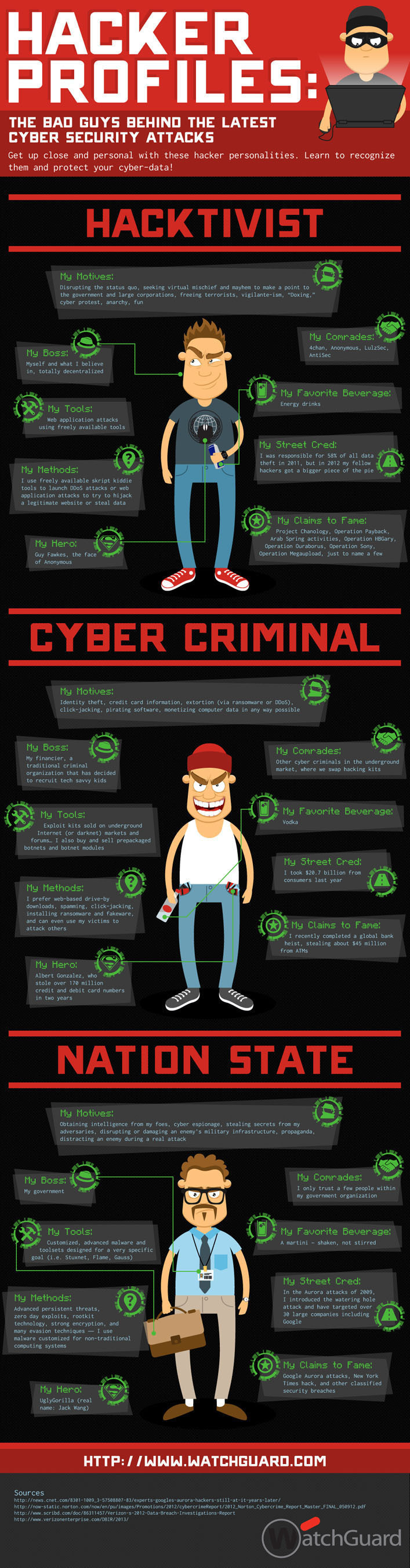 The latest infographic from WatchGuard Technologies depicts personas of the bad guys behind latest ...
