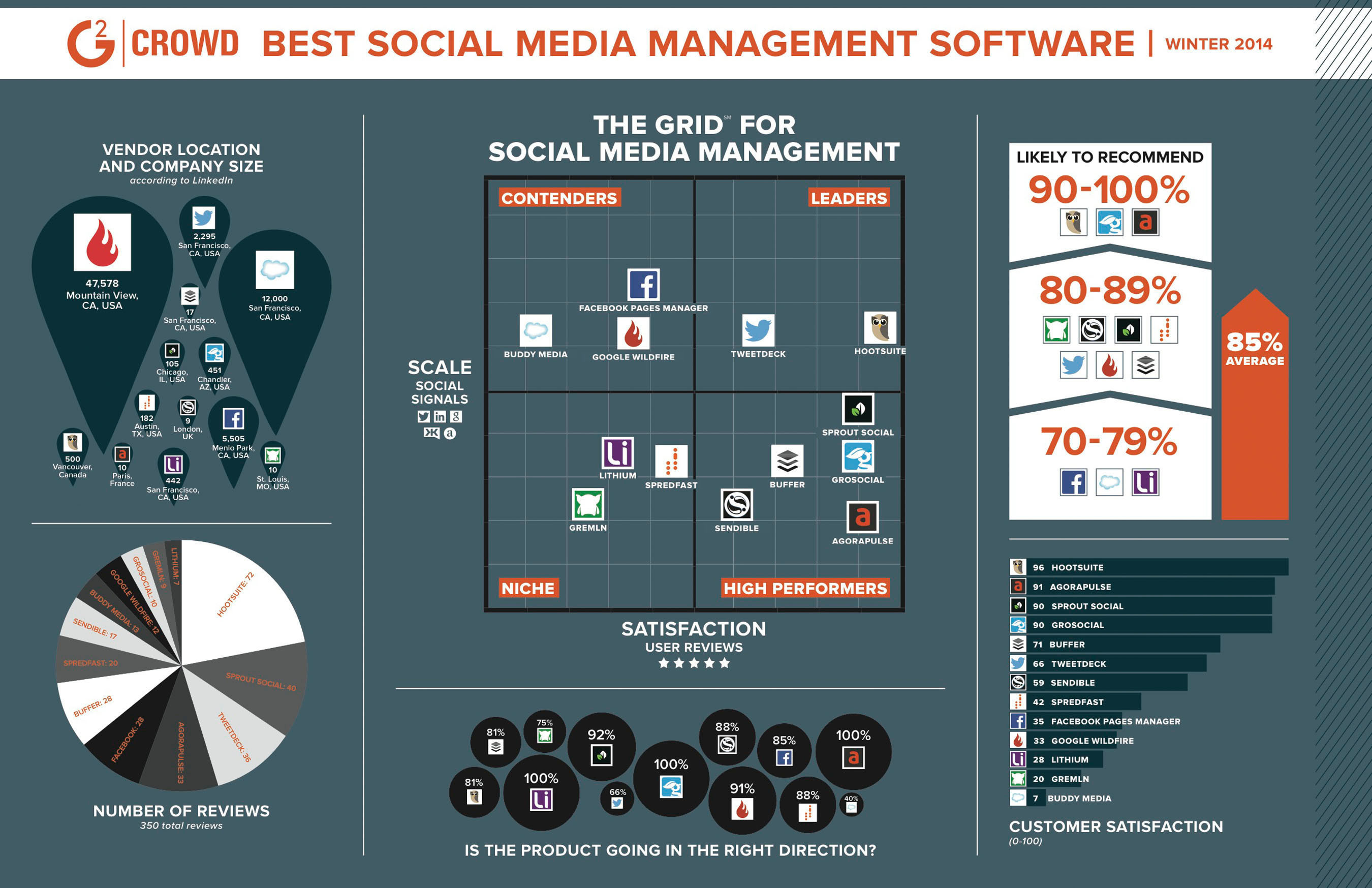 Best Social Media Management Software. (PRNewsFoto/G2 Crowd) (PRNewsFoto/G2 CROWD)