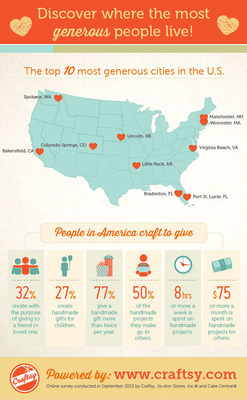 Craftsy's survey of passionate makers across the country reveals the most generous cities in America.  (PRNewsFoto/Craftsy)