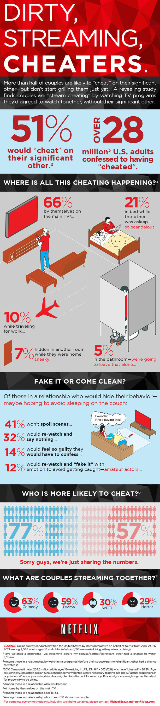 "Netflix Reports More than Half of Couples are Likely to ""Cheat.""  (PRNewsFoto/Netflix, Inc.)"