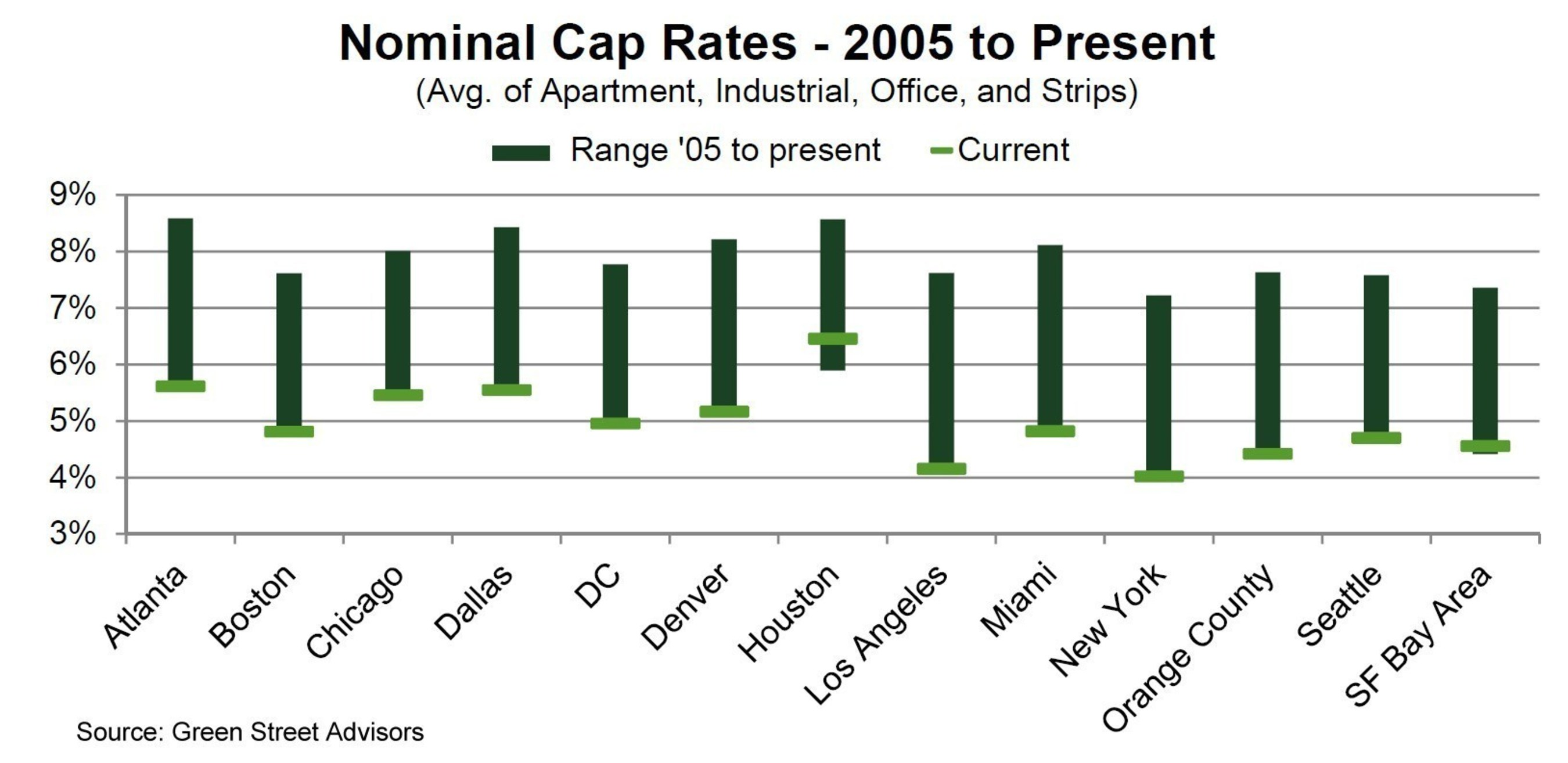 Green Street Advisors Nominal Cap Rates by Market