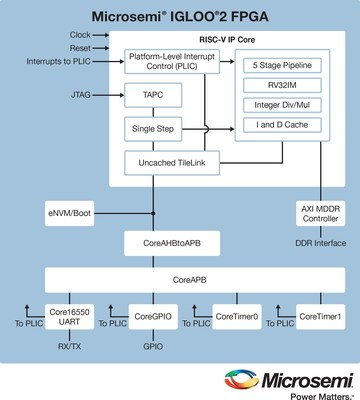 Microsemi is the first field programmable gate array (FPGA) provider to offer a comprehensive software tool chain and intellectual property (IP) core for RISC-V designs. The company's RV32IM RISC-V core is available for Microsemi's IGLOO(TM)2 FPGAs, SmartFusion(TM)2 system-on-chip (SoC) FPGAs or RTG4(TM) FPGAs.