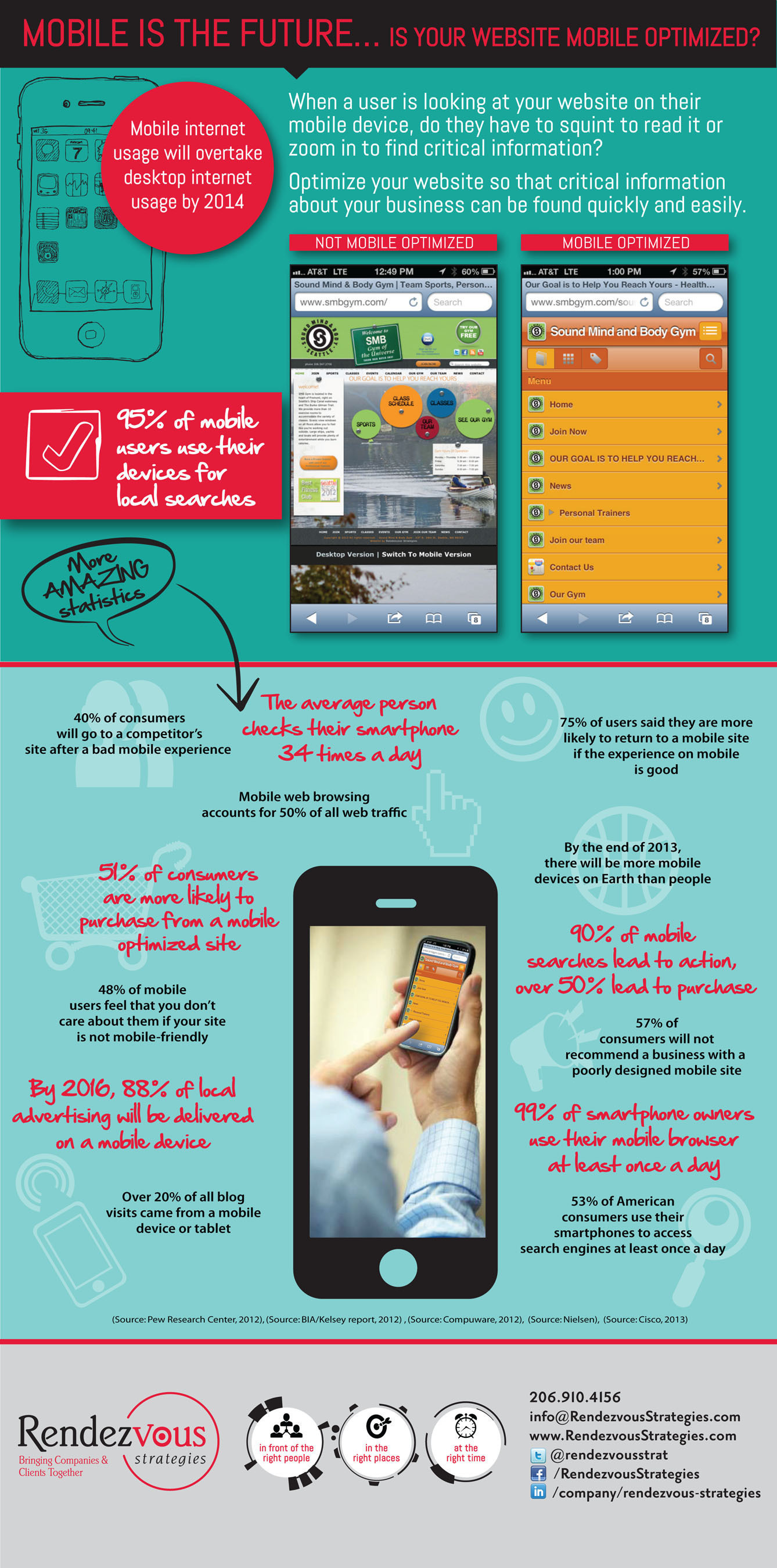 Infographic - Is Your Website Mobile Optimized?  (PRNewsFoto/Rendezvous Strategies)