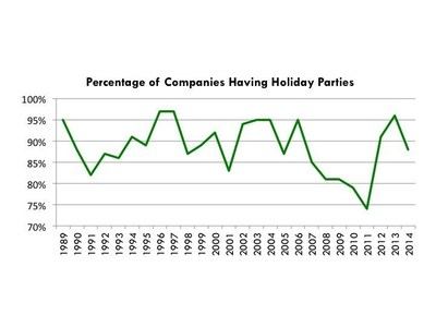Percentage of Companies Having Holiday Parties 1989-2014