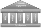 New Strategic Framework