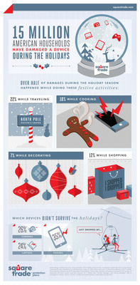 15 Million American households have damaged a device during the Holidays: Ahead of clumsy holiday season, SquareTrade releases research on holiday device damage. (PRNewsFoto/SquareTrade) (PRNewsFoto/SQUARETRADE)
