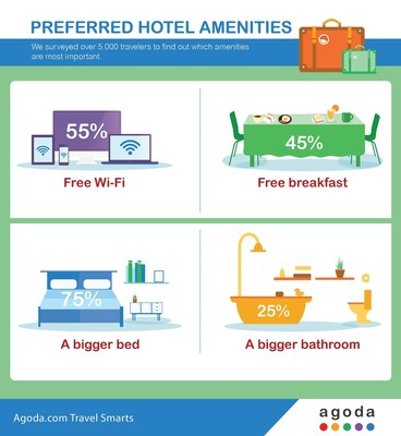 According to an Agoda.com study, travelers prefer free Wi-Fi over free breakfast and a bigger bed over a bigger bathroom.