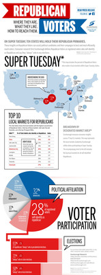 Scarborough Super Tuesday Republican Voter Infographic.  (PRNewsFoto/Scarborough Research)