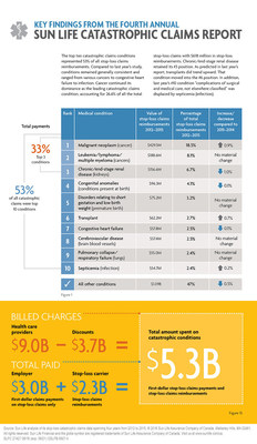 Key findings from the 2016 Sun Life Catastrophic Claims Report: top ten conditions info graphic