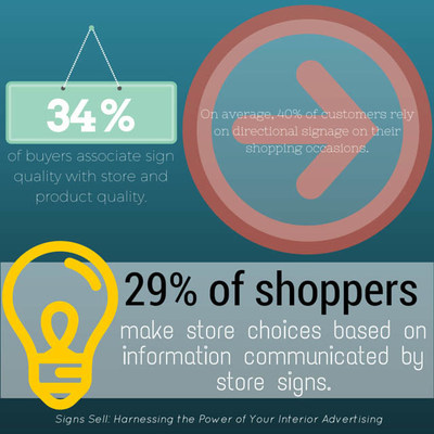 According to Signs Sell: Harnessing the Power of Your Interior Advertising, 29 percent of shoppers make in-store choices based on information communicated by signage. FASTSIGNS(R) centers worldwide provide consistently branded visual communications to help move merchandise during the holiday shopping season.