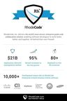 RhodeCode's Secure Solution Is Trusted By More Than 10,000 Global Organizations To Manage Software Development Behind The Firewall. Editorial use of this picture is free of charge. Please quote the source: RhodeCode