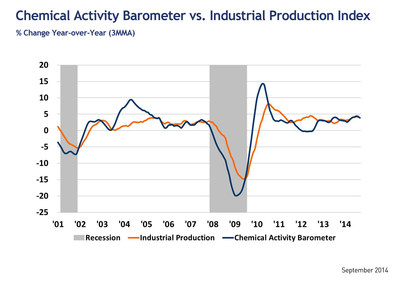 The Chemical Activity Barometer vs. Industrial Production: Year over Year Growth (PRNewsFoto/American Chemistry Council)