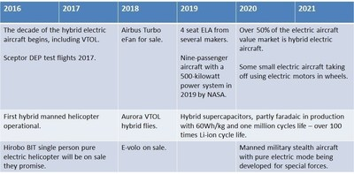Timeline of manned electric aircraft technology 2016-2021. Source: IDTechEx Research (PRNewsFoto/IDTechEx)