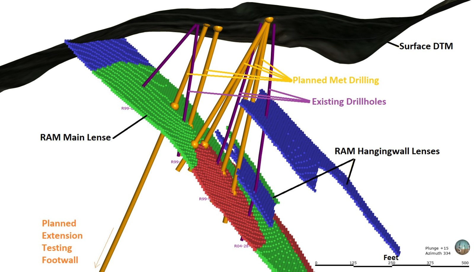 Figure 2 - Metallurgical Testwork Drilling Programme - The diagram below shows the pierce point locations of the metallurgical testwork drilling programme, looking from below surface northwards onto the main Ram lense.
