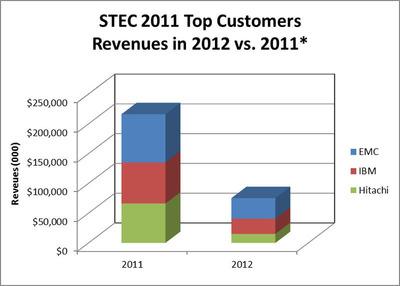 STEC 2011 Top Customers.  (PRNewsFoto/Balch Hill Partners, L.P.)