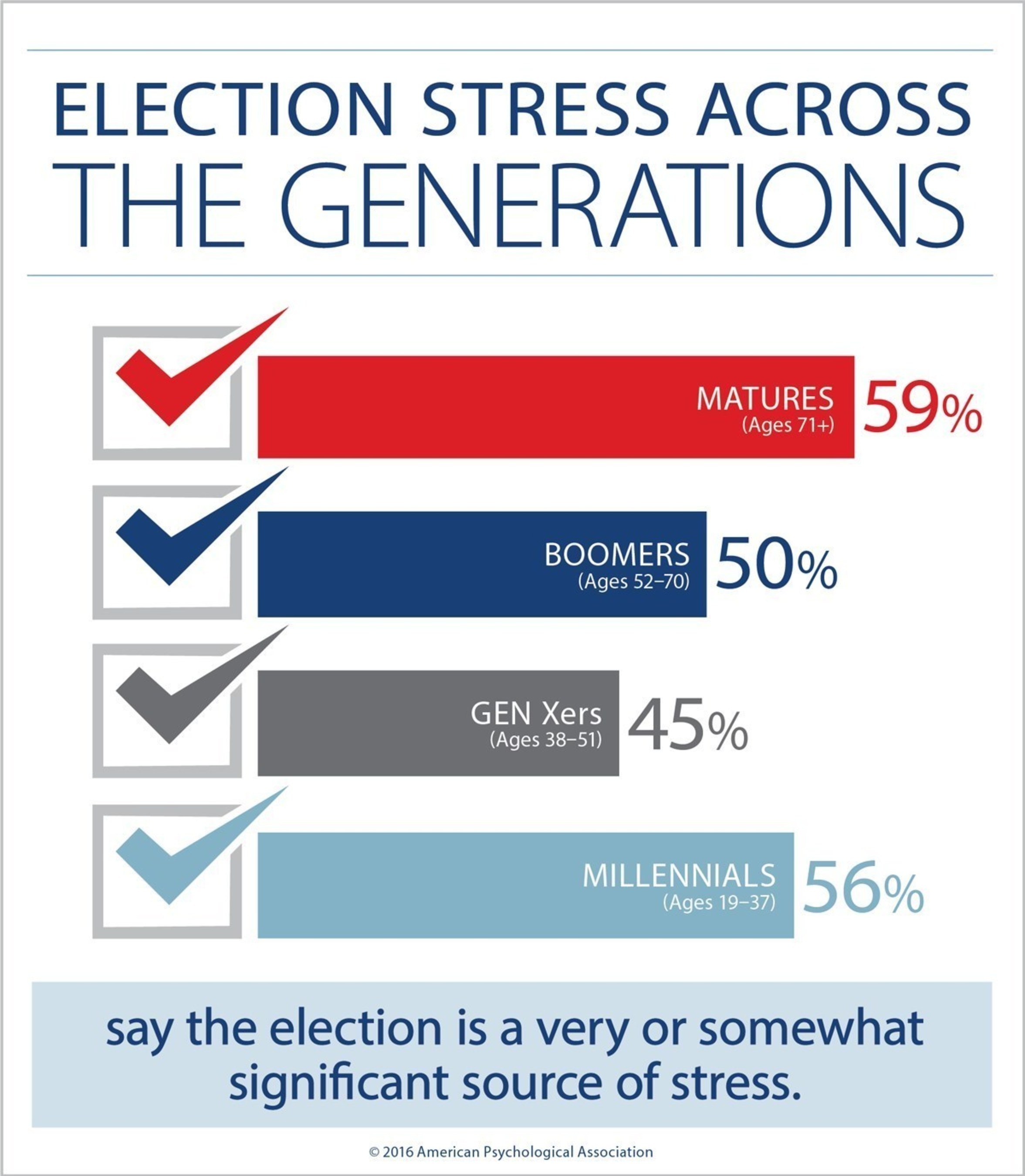 A majority of Americans say that they are stressed about the upcoming presidential election, but more older adults and millennials say the presidential election is a source of stress than Gen Xers and boomers.